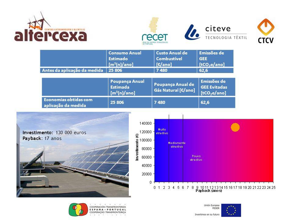 Consumo Anual Estimado [m3(n)/ano] Custo Anual de Combustível [€/ano] Emissões de GEE [tCO2e/ano]